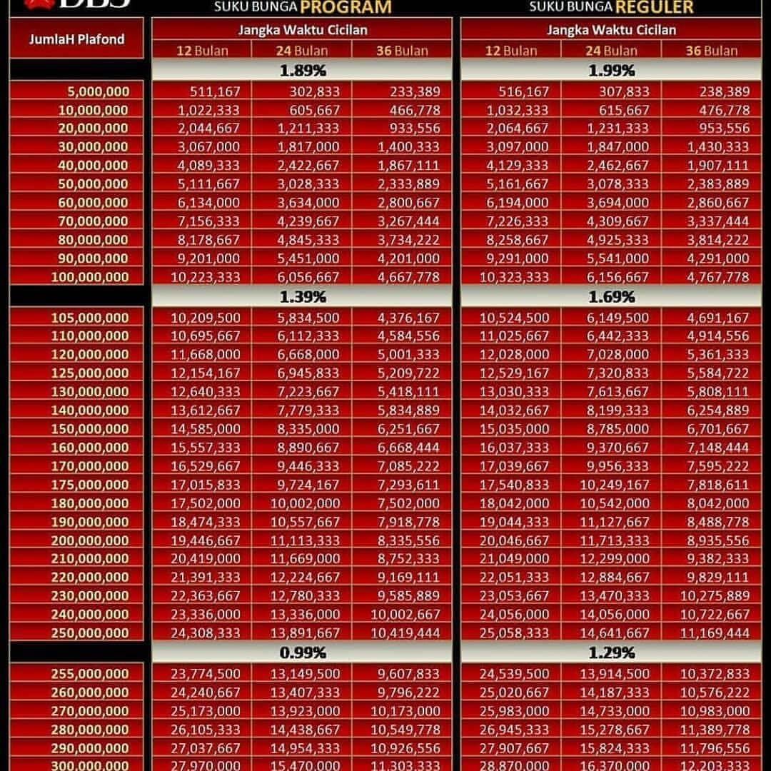 Tabel list pinjaman